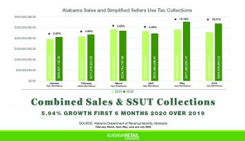 Alabama in Recovery: Sales + Remote Seller Tax Collections Grew Almost 6% in 1st Half of 2020